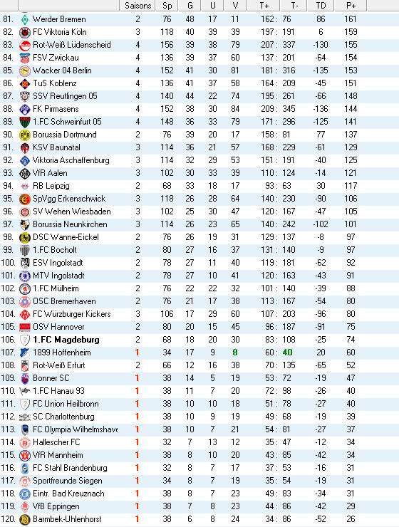 griechenland 2 liga fussball tabelle