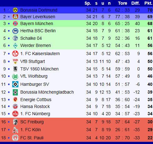 Fc schalke 04 bundesliga saison 2001 2002 for 1 tabelle bundesliga