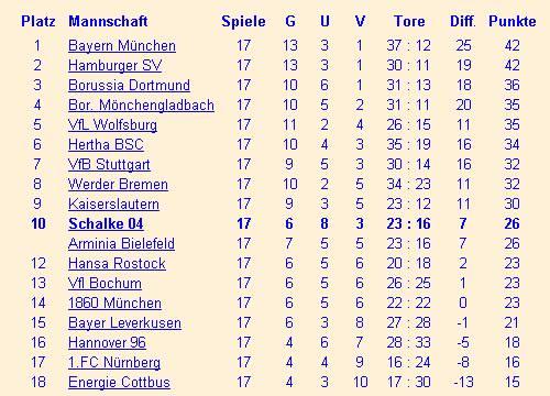 Fc schalke 04 bundesliga saison 2002 2003 for Tabelle bundesliga