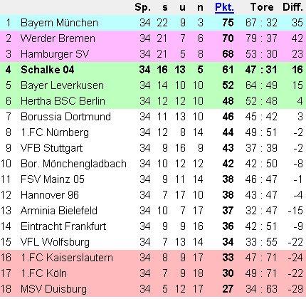 Bundesliga Tabelle 2006