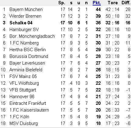Bundesliga Tabelle 2005
