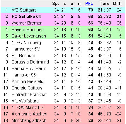 Tabelle Bundesliga 2007