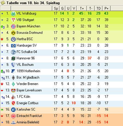 Bundesliga 2008 Tabelle