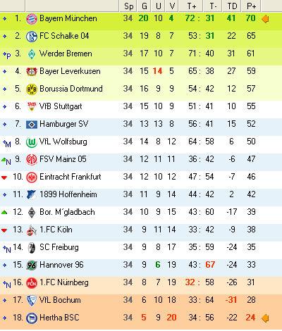 Fc schalke 04 bundesliga saison 2009 2010 for 2 tabelle bundesliga