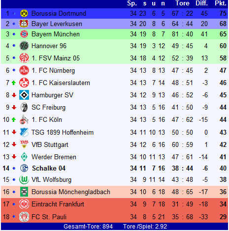 Fc schalke 04 bundesliga saison 2010 2011 for Tabelle live bundesliga
