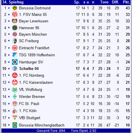 Fc schalke 04 bundesliga saison 2010 2011 for Tabelle von bundesliga