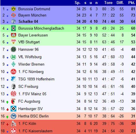 fc schalke 04 bundesliga saison 2011 2012