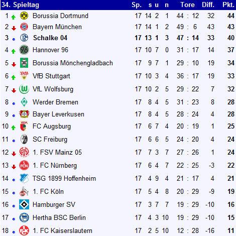 Fc schalke 04 bundesliga saison 2011 2012 for 1 tabelle bundesliga