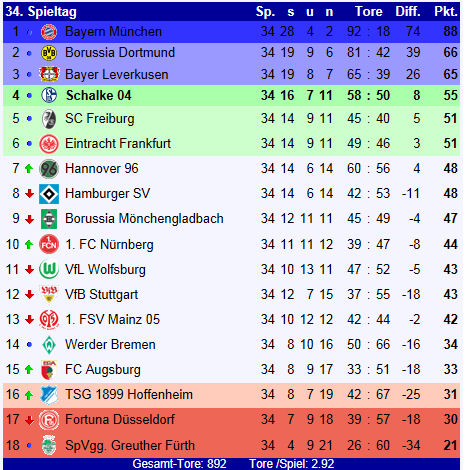 Bundesliga tabelle news cave for Bundesliga die tabelle