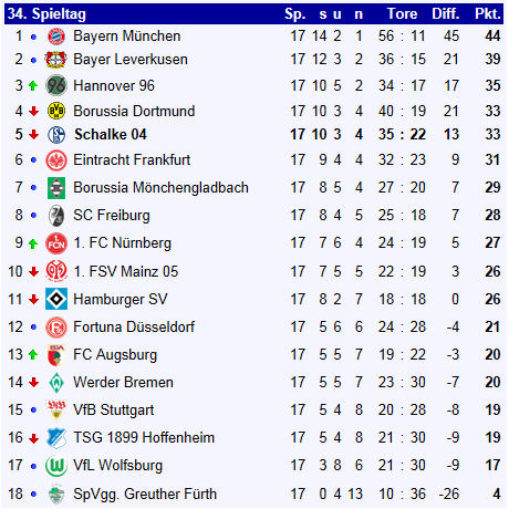 Fc schalke 04 bundesliga saison 2012 2013 for 1 tabelle bundesliga
