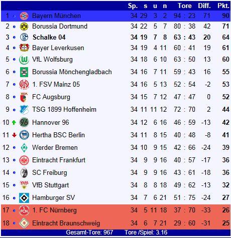 Fc schalke 04 bundesliga saison 2013 2014 for 2 tabelle bundesliga