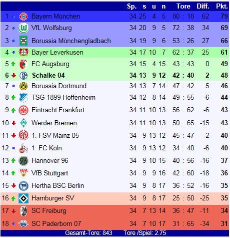 schalke 04 tabelle