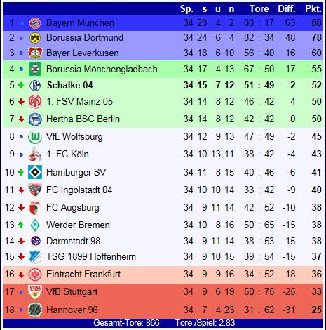 2.Bundesliga Tabelle 2021/16