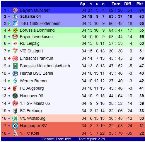 1. Bundesliga Tabelle 2021/17