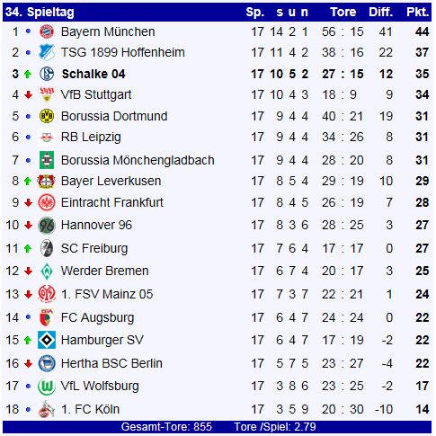 Fc Schalke 04 Bundesliga Saison 20172018